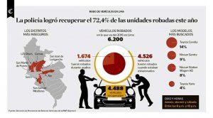 The newest Diprove report gives details about car thefts in Lima in 2016; photo: Diprove and El Comercio